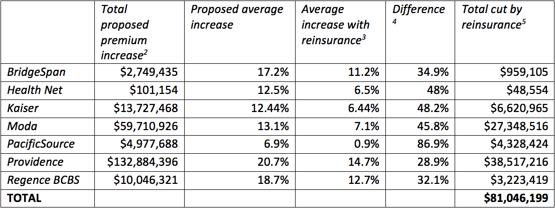 This analysis is based on data from rate increase proposals for Oregon individual  health insurance plans for 2018. Oregon rate filings can be found at the ...